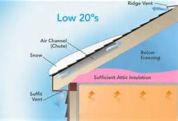 ... Insulationu201c, We Discuss The Positive Benefits And Ease Of Installation  Of R Foil Insulation. This Product In Combination With Our Vented Metal Roof  ...